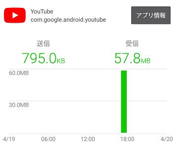 YouTube720P動画10分再生時のデータ通信量
