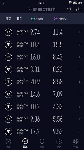 3GB以上使用後の速度測定結果
