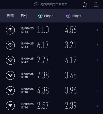 WiMAXの3モードで速度の違い